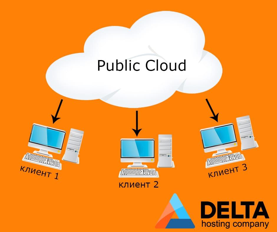 Какво се крие зад public cloud